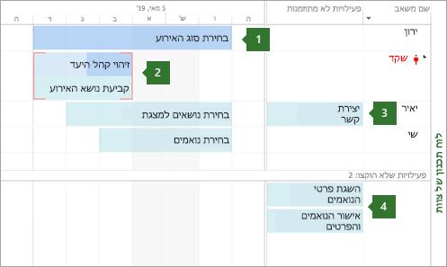לוח תכנון של צוות
