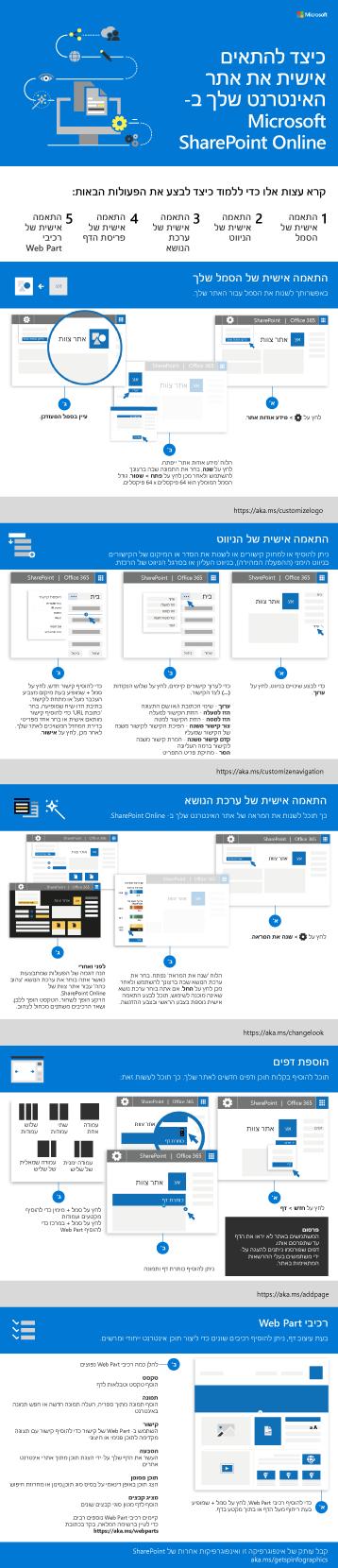 התאמה אישית של אתר SharePoint
