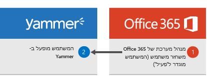 דיאגרמה המראה שכאשר מנהל מערכת של Office 365 משחזר משתמש, המשתמש מופעל שוב ב- Yammer.