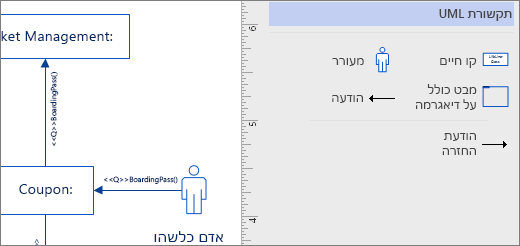 תקשורת UML סטנסיל, הצורות דוגמה בדף