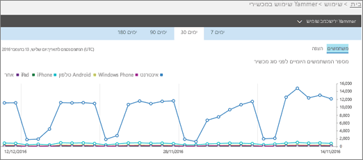 צילום מסך של הדוח 'שימוש במכשירי Yammer' המציג את התצוגה 'משתמשים'