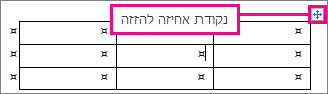 טבלה המציגה את נקודת האחיזה להזזה של הטבלה