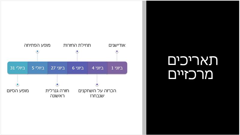 שקופית לדוגמה המציגה ציר זמן של טקסט ש- PowerPoint Designer המיר לגרפיקת SmartArt