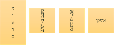 דוגמאות לכיוון טקסט: אופקי, מסובב ומוערם