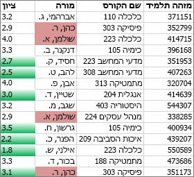 הערכים בעמודה C שאינם ייחודיים מופיעים בצבע ורוד. הערכים הייחודיים בעמודה D הם ירוקים
