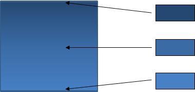 किसी ग्रेडिएंट भरण के साथ आकृति दिखाने वाला आरेख और ग्रेडिएंट की रचना करने वाले तीन रंग.