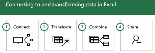 Power Query चरण: 1) से कनेक्ट करें, 2) को ट्रांस्फ़ॉर्म, 3) संयोजित, 4) साझा करें