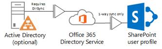 यह दिखाने वाला आरेख कि कोई परिसर-स्थित सक्रिय निर्देशिका Office 365 निर्देशिका सेवा में प्रोफ़ाइल जानकारी फ़ीड करने के लिए किस प्रकार DirSync का उपयोग करती है, जो कि बाद में SharePoint Online प्रोफ़ाइल को फ़ीड करती है।