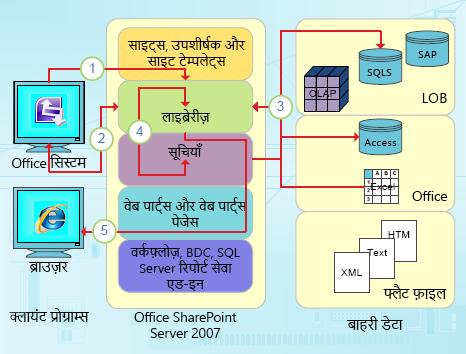 InfoPath के डेटा-केंद्रित समाकलन बिंदु