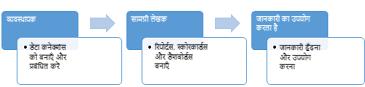 व्यवस्थापक, सामग्री लेखक और जानकारी उपभोक्ता BI केंद्र साइट का उपयोग कर सकते हैं