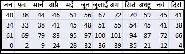 Excel में सॉर्ट करने के लिए चयनित डेटा का उदाहरण