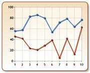 रेखा चार्ट