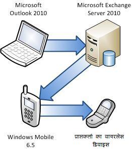 फ़ोन Exchange Server से कनेक्ट करें