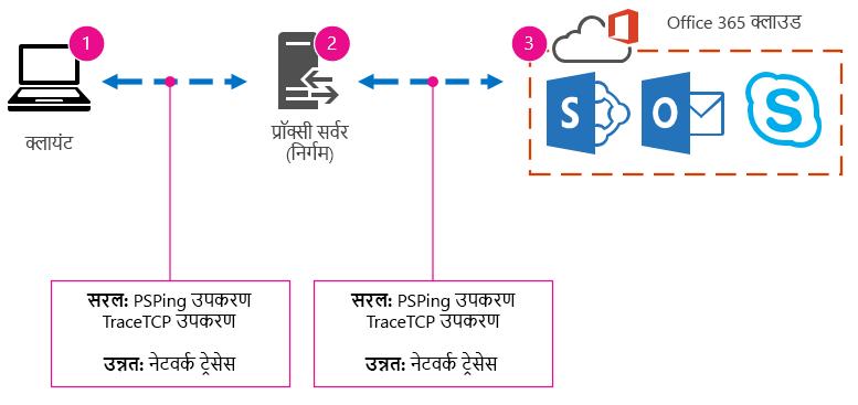 PSPing, TraceTCP और नेटवर्क ट्रैस का सुझाव देने वाले क्लायंट, प्रॉक्सी और क्लाउड, और उपकरण के साथ बेसिक नेटवर्क.