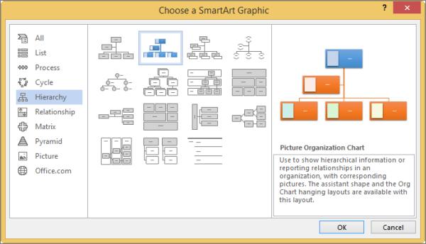 चित्र संगठन चार्ट का चयन करना