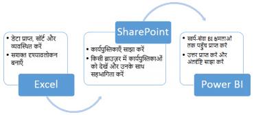 Excel, SharePoint और Power BI