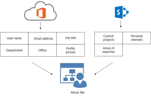Office 365 निर्देशिका सेवा प्रोफ़ाइल जानकारी और SharePoint Online प्रोफ़ाइल जानकारी के किसी उपयोगकर्ता के मेरे बारे में पृष्ठ में भरे जाने का तरीका दिखाता आरेख