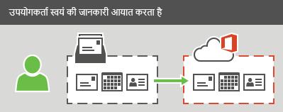 कोई उपयोगकर्ता Office 365 में ईमेल, संपर्क, और कैलेंडर जानकारी को आयात कर सकता है.