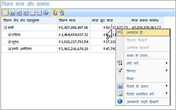 राइट क्लिक मेनू को दिखाता हुआ PerformancePoint स्कोरकार्ड