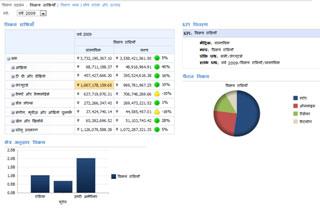 SharePoint Server 2010 में नमूना डैशबोर्ड होस्टेड है
