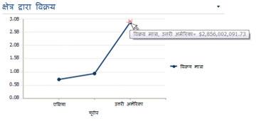 सारांश जानकारी दिखाता हुआ रेखा चार्ट