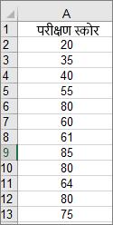 हिस्टोग्राम उदाहरण चार्ट बनाने के लिए उपयोग किया गया डेटा