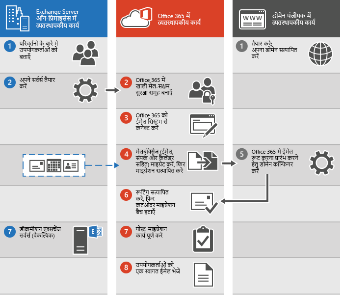 Office 365 में कोई कटओवर ईमेल माइग्रेशन निष्पादित करने के लिए प्रक्रिया