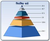 पिरामिड चार्ट