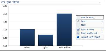किसी PerformancePoint बार चार्ट पर मेनू को राइट क्लिक करें