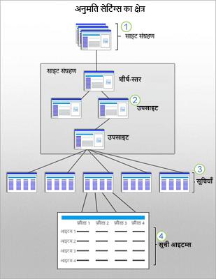 एक ग्राफ़िक, जो साइट, सब-साइट, सूची और आइटम पर SharePoint सुरक्षा क्षेत्र दिखाता है.