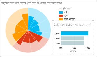 चयनित 2007 डेटा के साथ महाद्वीप के अनुसार बिक्री का Power View पाई चार्ट