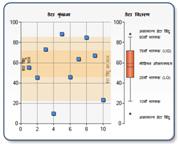 BoxPlot चार्ट