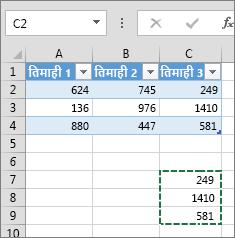 स्तंभ डेटा चिपकाने से तालिका विस्तृत होती है और एक शीर्ष जुड़ता है