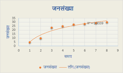 लघुगणक ट्रेंडलाइन वाला स्कैटर चार्ट