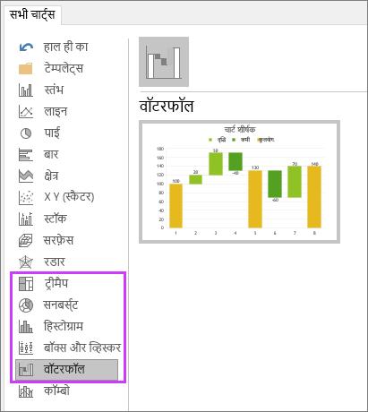 PowerPoint 2016 में नए चार्ट्स दिखाता है