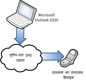 तृतीय-पक्ष का SMS प्रदाता उपयोग करें