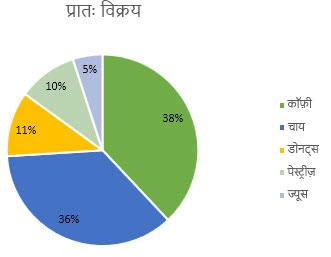 पाइ चार्ट जिसमें डेटा लेबल्स को प्रतिशत के रूप में स्वरूपित किया गया है