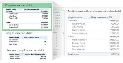 Preporučene zaokretne tablice za određene podatke