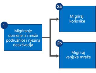 Dijagram toka pokazuje da prvo migrirate domene iz podređene mreže servisa Yammer i isključite lokalne sustave mreže, a zatim paralelno migrirate korisnike i vanjske mreže.