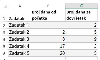 Primjer podataka iz tablice za Ganttov dijagram