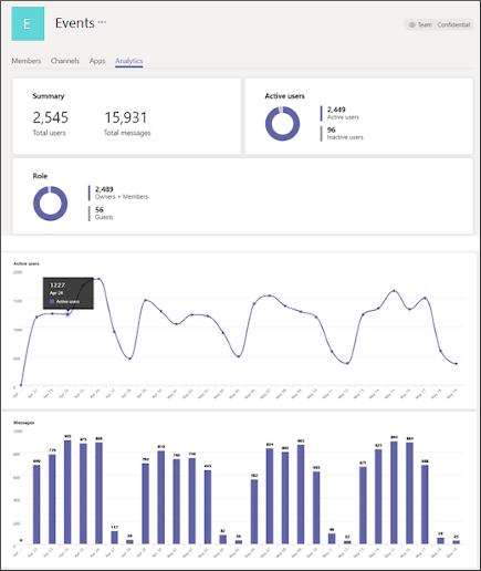 Prikaz analitičkih podataka za pojedinačni tim