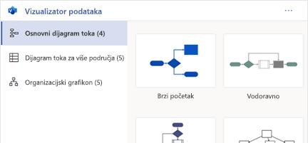 Stvaranje poliranih dijagrama programa Visio u programu Excel
