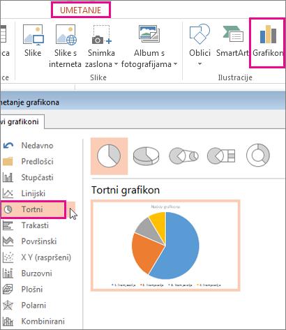 Galerija grafikona otvorena klikom na gumb Grafikon na kartici Umetanje. Kada se galerija otvori, odaberite Tortni.