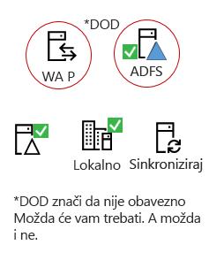 Sve hybrids moraju tih elemenata - nekog proizvoda poslužitelja lokalno, AAD povezivanje poslužitelj, lokalno Active Directory, neobavezno ADFS i učinite proxy.