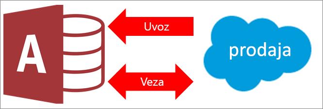 Povezivanje programa Access sa servisom Salesforce