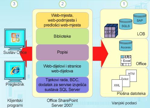 Komponente strukturiranih podataka u sustavu SharePoint