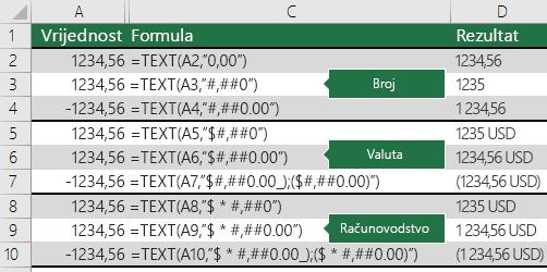 Primjeri funkcije TEXT s oblicima Broj, Valuta i Računovodstvo