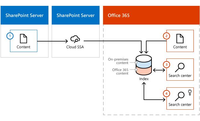 Ilustracija kako sadržaj unosi indeks za Office 365 i SharePoint sadržaja farme poslužitelja i iz sustava Office 365.
