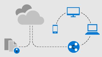 Dijagram toka za dokument koji se prenosi u oblak, a zatim dokument koji se zajednički koristi na drugim uređajima