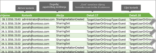 Zapisnik nadzora za zajedničko korištenje događaja u sustavu Office 365